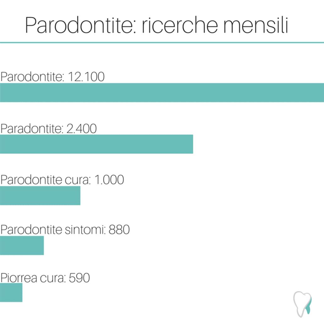 parodontite ricerca